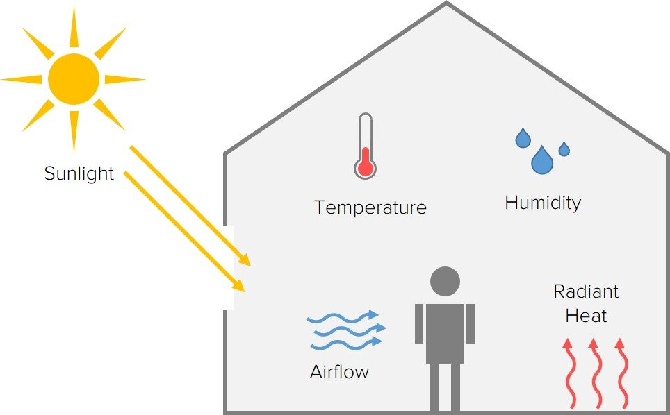 Quick Guide Overheating And Thermal Comfort Greengauge