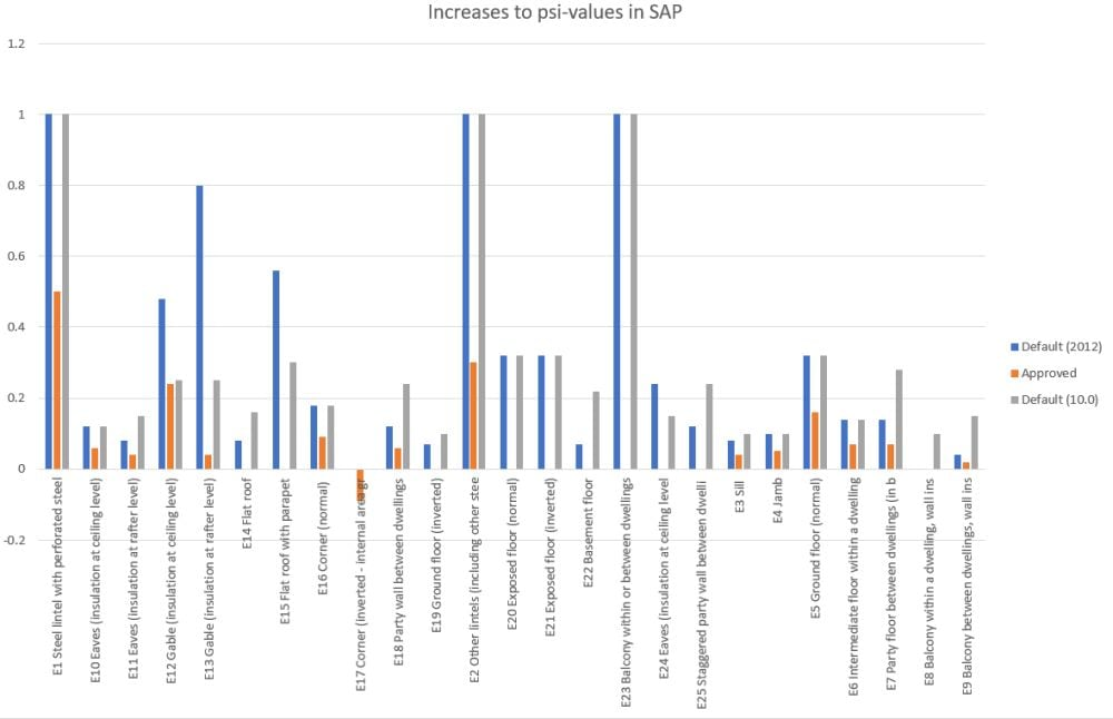 Increases to psi-values in SAP