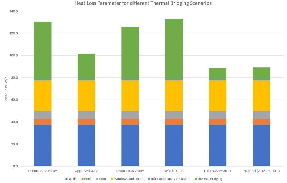 Heat Loss Parameter for Different Thermal Bridging Scenarios