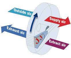 How to Appropriately Ventilate Indoor Spaces
